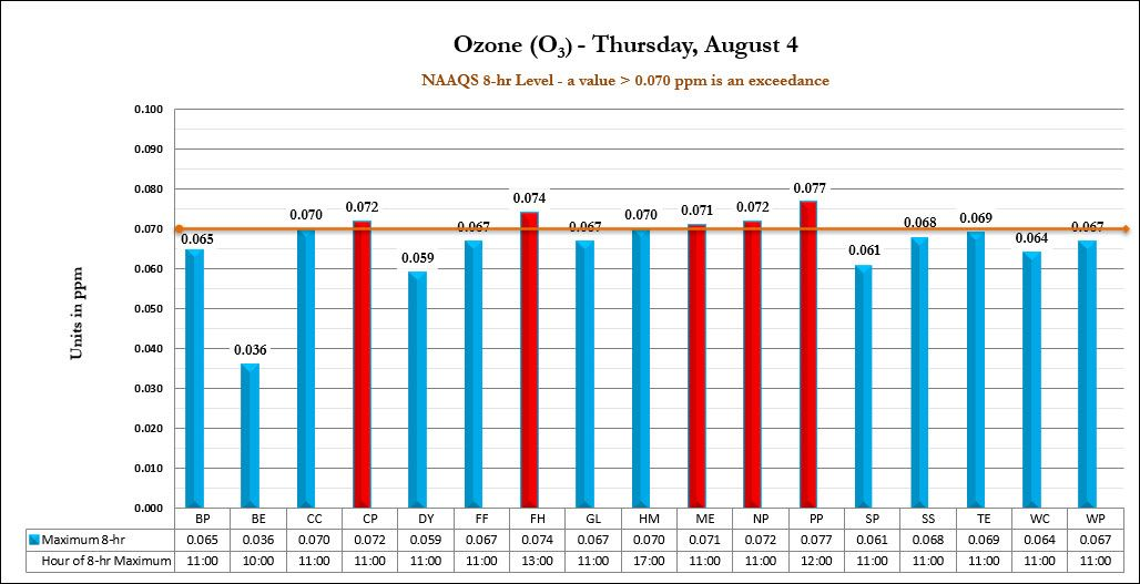 Ozone (O3) is a harmful air pollutant at ground level.